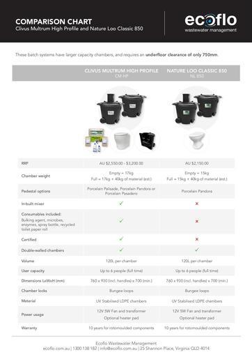 Comparison Chart CM HP & CL850