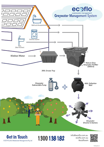 B-Greywater Management System