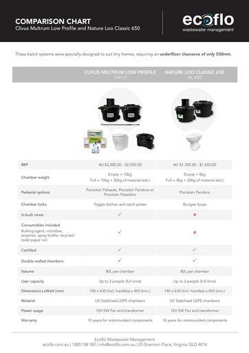 Comparison Chart CM LP & CL650